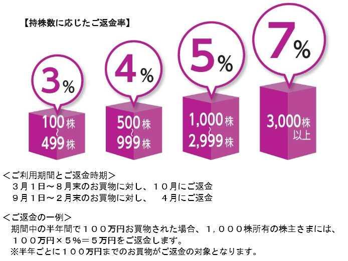 イオンでの買物で3・4・5・7%のキャッシュバックを受けられる